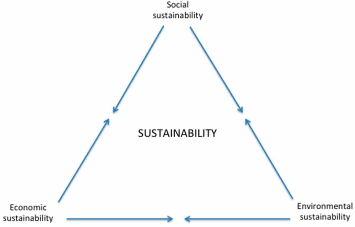 Sustainability triangle