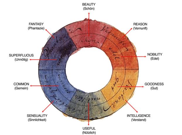 Colour theory wheel