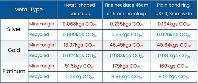 Carbon cost Table for jewellery