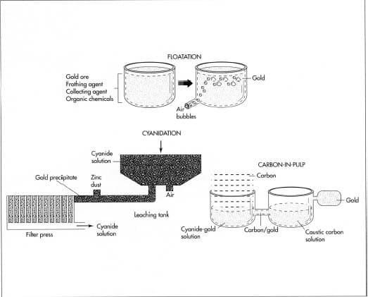 Cyanidation process